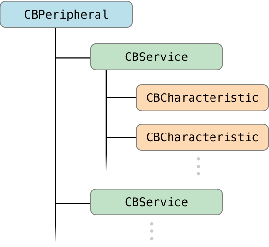 Peripheral's data structure (source: developer.apple.com)