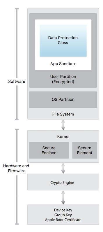 Hardware Security Architecture