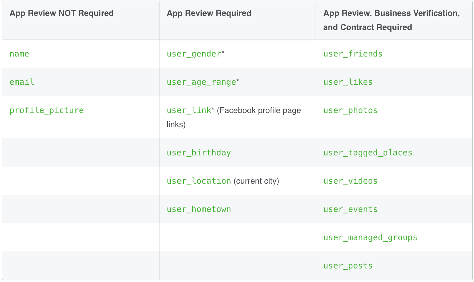 Facebook – new policy and requirements for Graph API